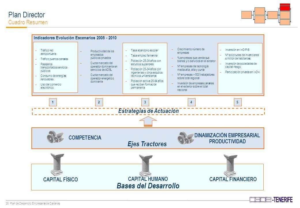 25 Plan de Desarrollo Empresarial de Canarias Plan Director Bases y Ejes Tractores de Desarrollo Criterios globales de la estrategia Sostenibilidad.