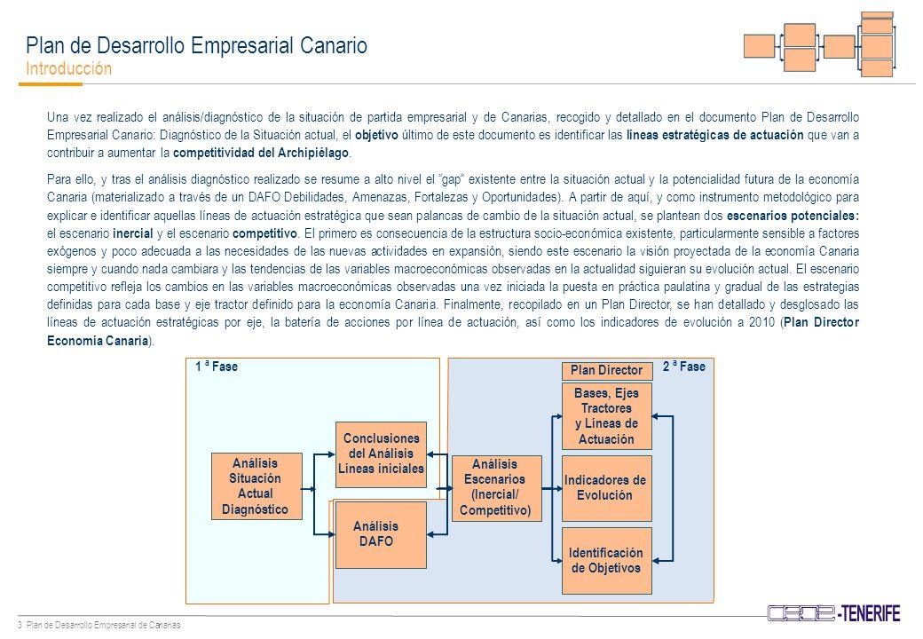 43 Plan de Desarrollo Empresarial de Canarias TelecomunicacionesTelecomunicaciones CAPITAL FÍSICO Plan Director Identificación de Objetivos – Capital Físico Implantar redes de banda ancha de acceso a internet (Cont.): –Impulsar el desarrollo de las redes inalámbricas que ofrezcan servicios basados en la movilidad que amplíen la conectividad y los espacios de acceso existentes.