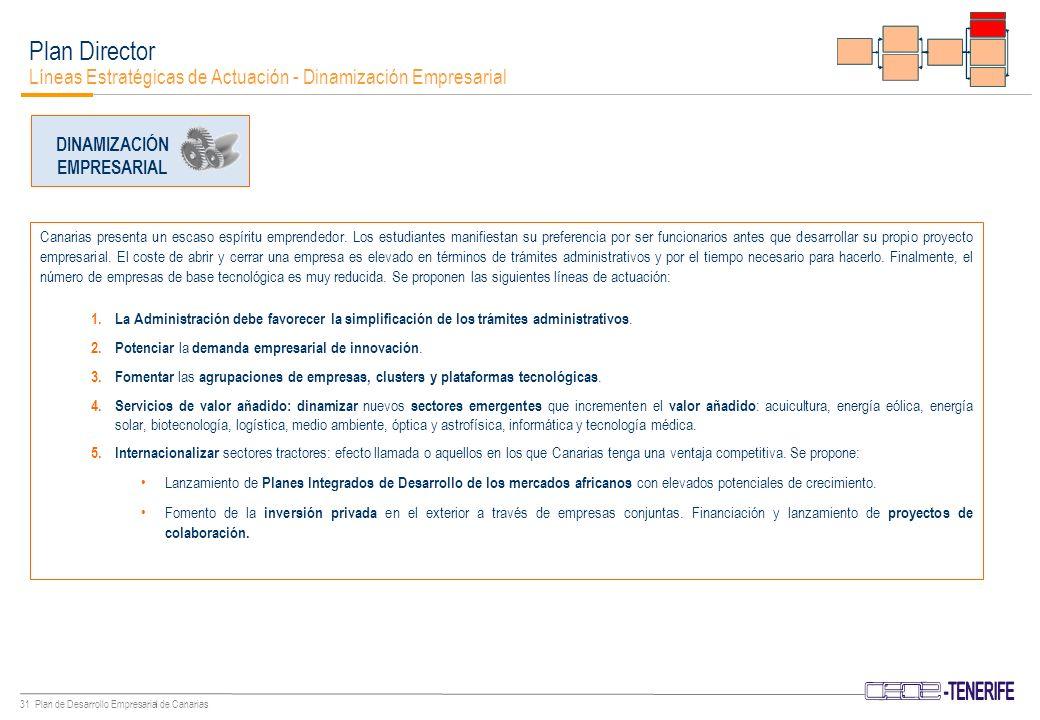 30 Plan de Desarrollo Empresarial de Canarias Plan Director Líneas Estratégicas de Actuación - Competencia Es necesario facilitar la competitividad entre las empresas y la liberalización de los mercados, acompañada de la necesaria modernización de la administración pública.