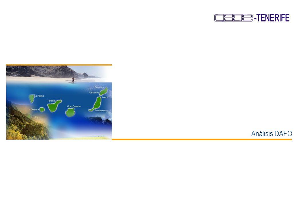64 Plan de Desarrollo Empresarial de Canarias Plan Director Indicadores de Evolución Indicadores Ejes Tractores Productividad por remuneración salarial entre empleados públicos/ privados: Representa el cociente entre el VAB generado por de remuneración salarial del empleado público y el VAB generado por de remuneración salarial del empleado privado.