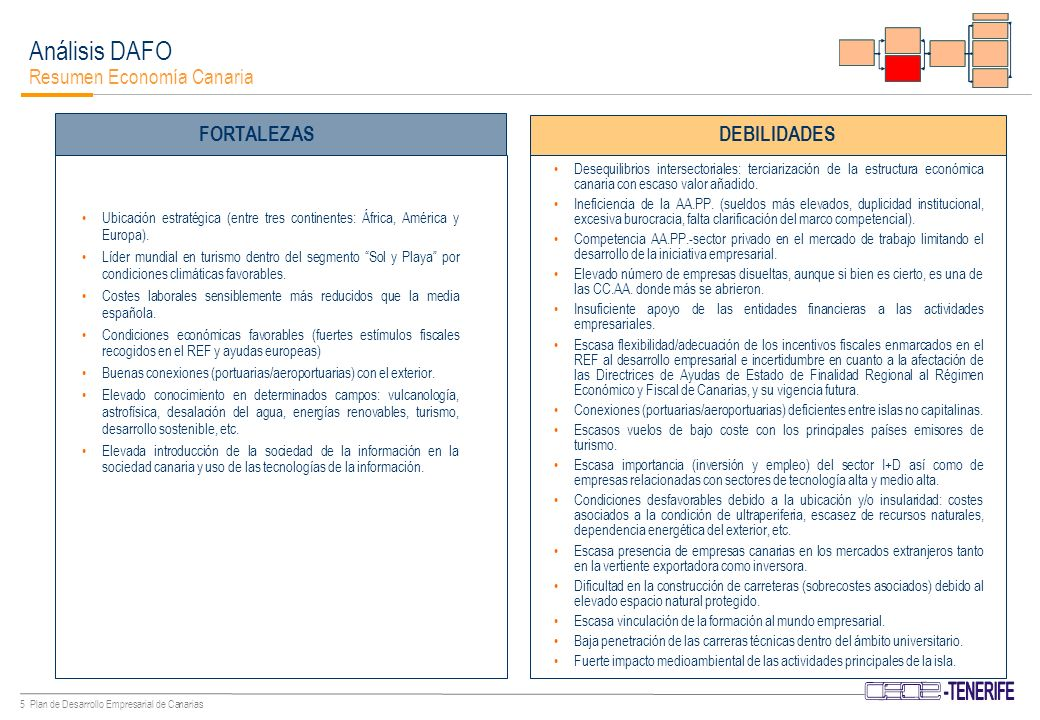 65 Plan de Desarrollo Empresarial de Canarias Plan Director Indicadores de Evolución CAPITAL HUMANO CAPITAL FINANCIERO CAPITAL FÍSICO I N D I C A D O R E S 2010 Tráfico de la red aeroportuaria: 30.636.313 pasajeros (2003) a 45.000.000 de pasajeros (2010) Tráfico de los puertos canarios: 84.433.000 tn.