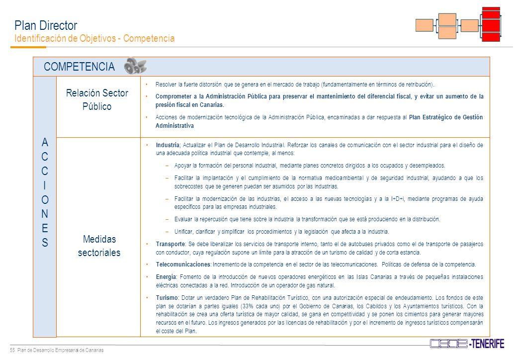 54 Plan de Desarrollo Empresarial de Canarias Plan Director Identificación de Objetivos - Competencia COMPETENCIA Promover desde la AA.PP.