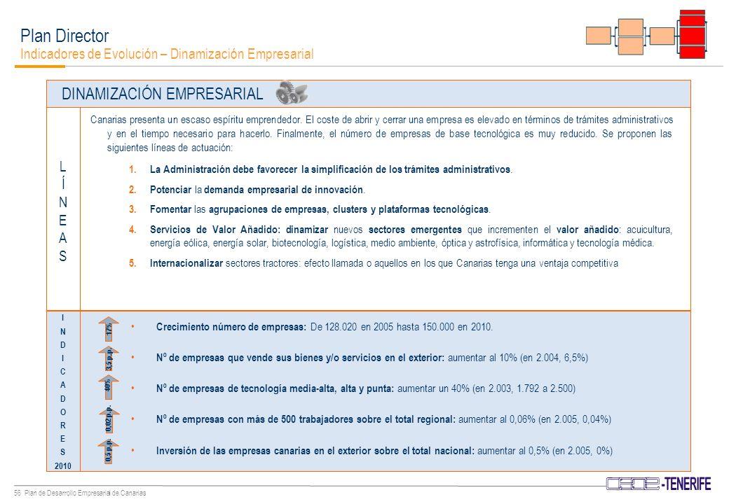 55 Plan de Desarrollo Empresarial de Canarias Plan Director Identificación de Objetivos - Competencia COMPETENCIA Relación Sector Público Medidas sectoriales Industria ; Actualizar el Plan de Desarrollo Industrial.