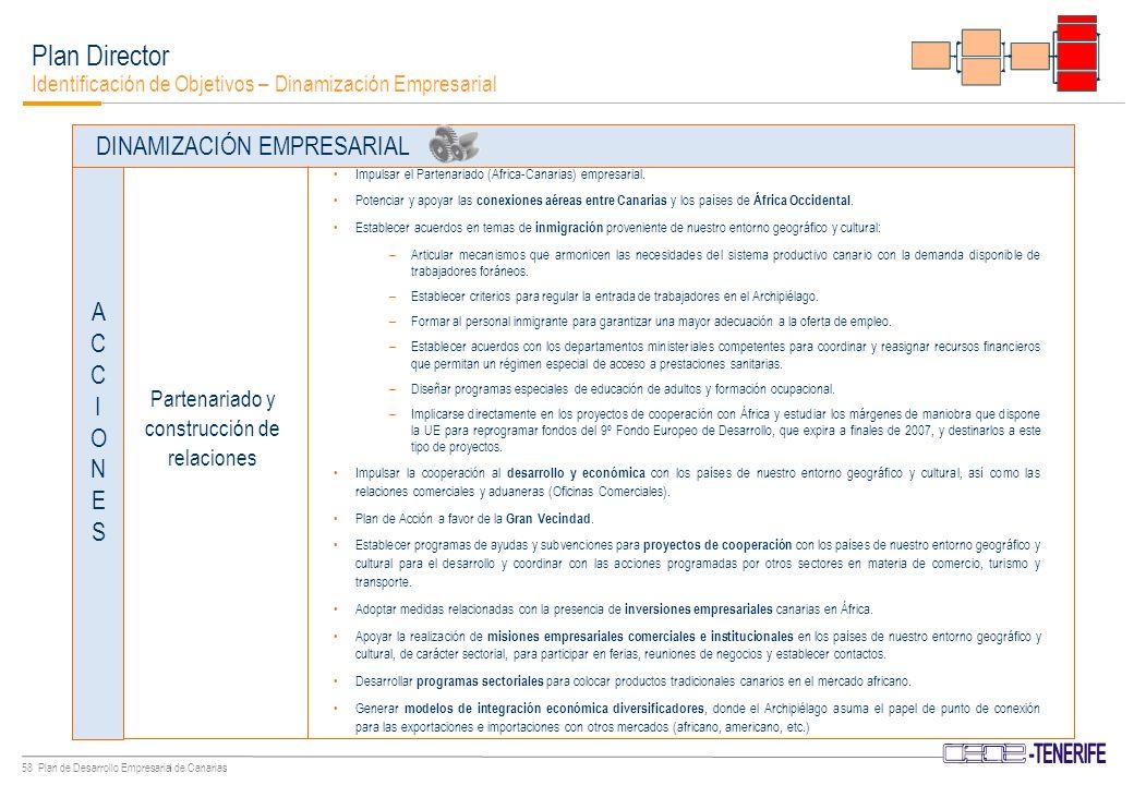 57 Plan de Desarrollo Empresarial de Canarias Plan Director Identificación de Objetivos – Dinamización Empresarial Normalizar, unificar y simplificar en todo el Archipiélago los trámites administrativos a seguir en la creación de un nuevo negocio/empresa.