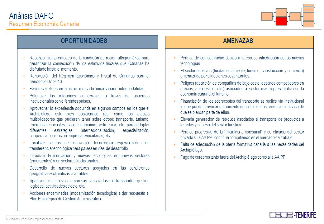 5 Plan de Desarrollo Empresarial de Canarias Análisis DAFO Resumen Economía Canaria FORTALEZASDEBILIDADES Desequilibrios intersectoriales: terciarización de la estructura económica canaria con escaso valor añadido.