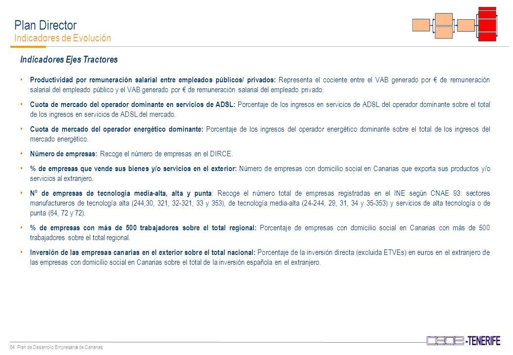 63 Plan de Desarrollo Empresarial de Canarias Plan Director Indicadores de Evolución Indicadores Bases del Desarrollo Tráfico de la red aeroportuaria: Representa el número de pasajeros transportados a través de los aeropuertos en un año.