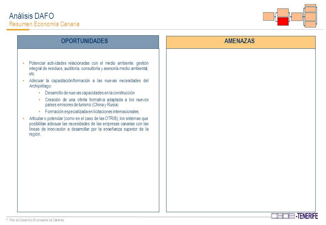 27 Plan de Desarrollo Empresarial de Canarias Plan Director Líneas Estratégicas de Actuación - Capital Físico La dotación de infraestructuras es básica para que la productividad del sector privado pueda desarrollarse.