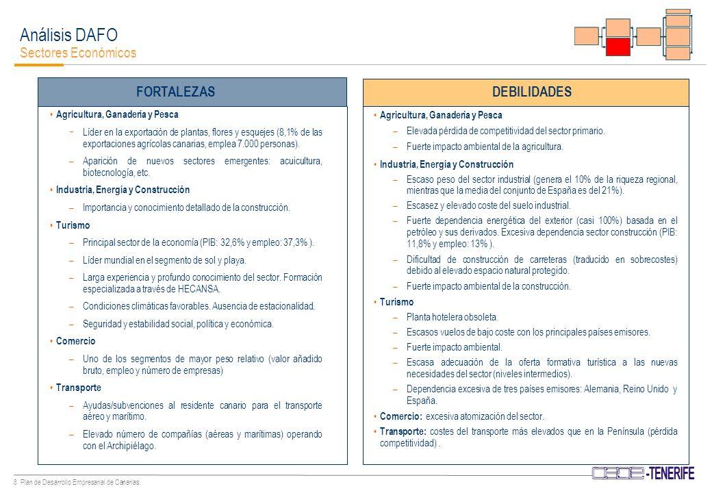 8 Plan de Desarrollo Empresarial de Canarias Agricultura, Ganadería y Pesca Líder en la exportación de plantas, flores y esquejes (8,1% de las exportaciones agrícolas canarias, emplea 7.000 personas).