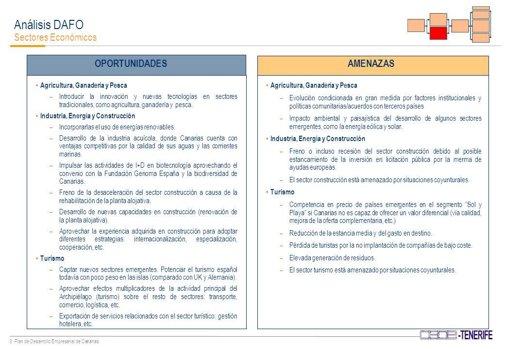 19 Plan de Desarrollo Empresarial de Canarias El crecimiento de la población y sus impactos sobre la demanda de consumo e inversión residencial, junto con la reducción de tipos de interés asociada a la puesta en marcha de la Unión Monetaria Europea, han sido las palancas fundamentales de crecimiento del PIB.