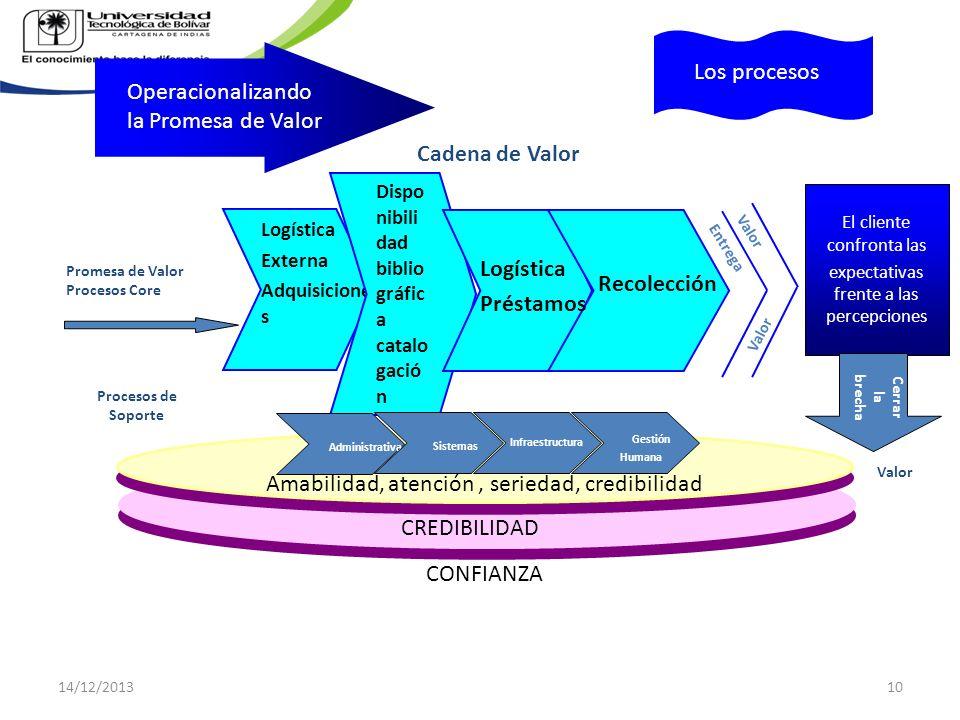 Promesa de Valor Procesos Core Operacionalizando la Promesa de Valor El cliente confronta las expectativas frente a las percepciones Logística Externa