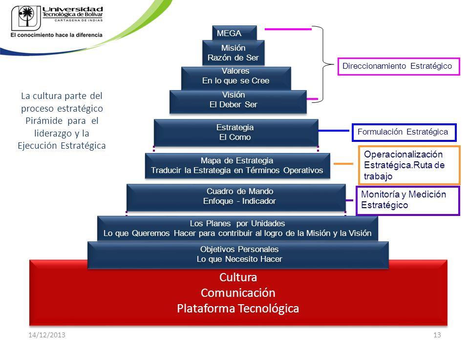 Cultura Comunicación Plataforma Tecnológica Cultura Comunicación Plataforma Tecnológica Misión Razón de Ser Misión Razón de Ser Valores En lo que se C