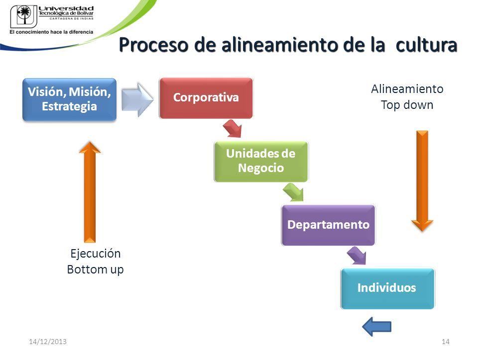 Proceso de alineamiento de la cultura Visión, Misión, Estrategia Alineamiento Top down Ejecución Bottom up 14/12/201314