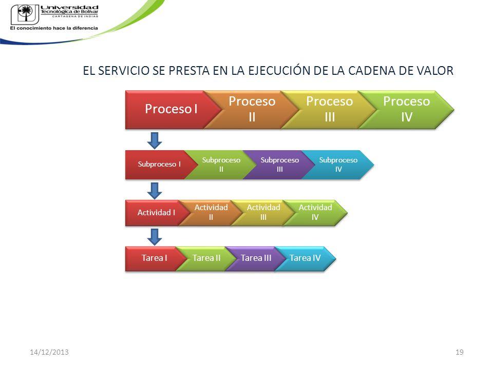 EL SERVICIO SE PRESTA EN LA EJECUCIÓN DE LA CADENA DE VALOR Proceso I Proceso II Proceso III Proceso IV Subproceso I Subproceso II Subproceso III Subp