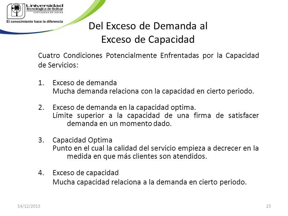 Del Exceso de Demanda al Exceso de Capacidad Cuatro Condiciones Potencialmente Enfrentadas por la Capacidad de Servicios: 1.Exceso de demanda Mucha de