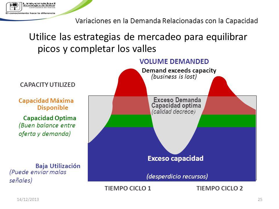 Variaciones en la Demanda Relacionadas con la Capacidad VOLUME DEMANDED TIEMPO CICLO 1 TIEMPO CICLO 2 Capacidad Máxima Disponible Capacidad Optima (Bu
