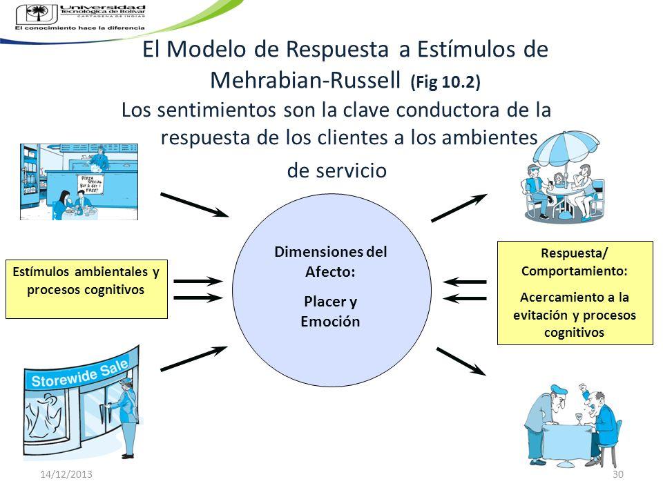El Modelo de Respuesta a Estímulos de Mehrabian-Russell (Fig 10.2) Respuesta/ Comportamiento: Acercamiento a la evitación y procesos cognitivos Estímu