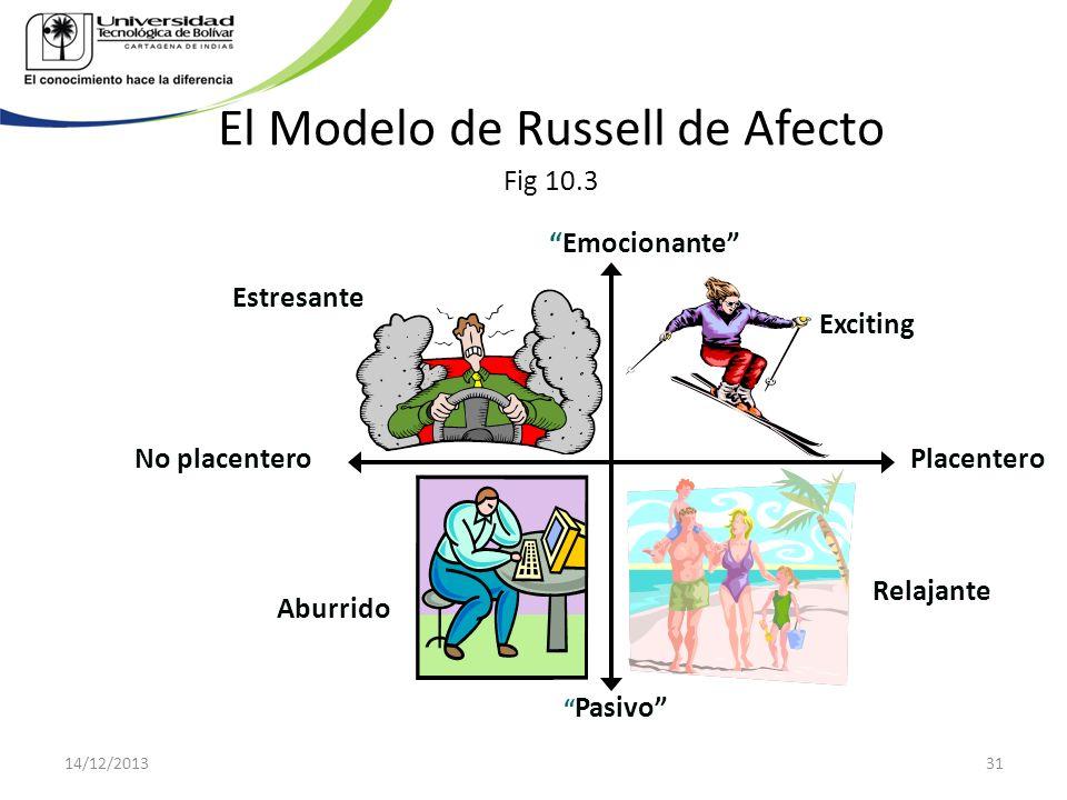 El Modelo de Russell de Afecto Fig 10.3 Emocionante Placentero Pasivo No placentero Exciting Relajante Aburrido Estresante 14/12/201331