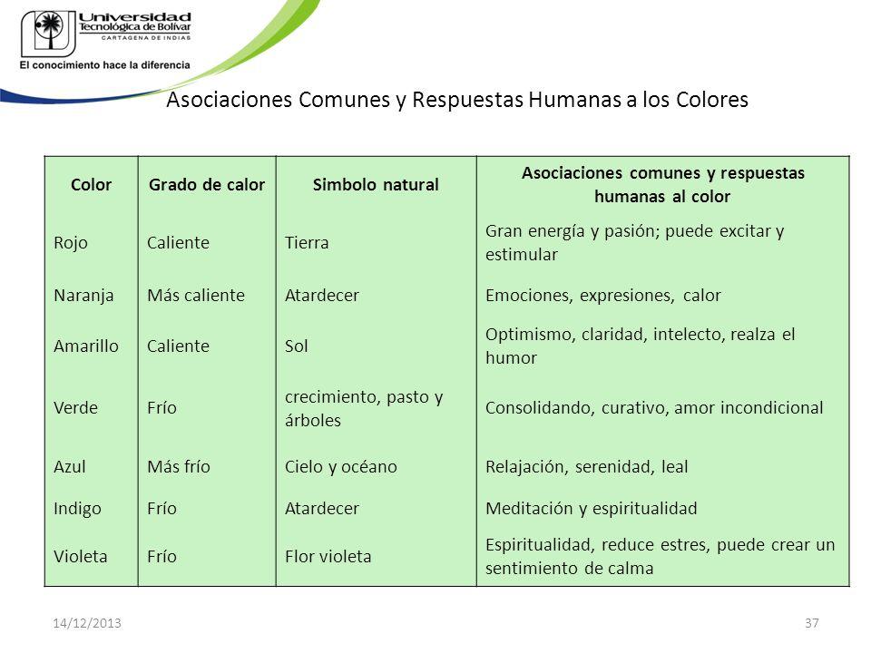 Asociaciones Comunes y Respuestas Humanas a los Colores ColorGrado de calorSimbolo natural Asociaciones comunes y respuestas humanas al color RojoCali