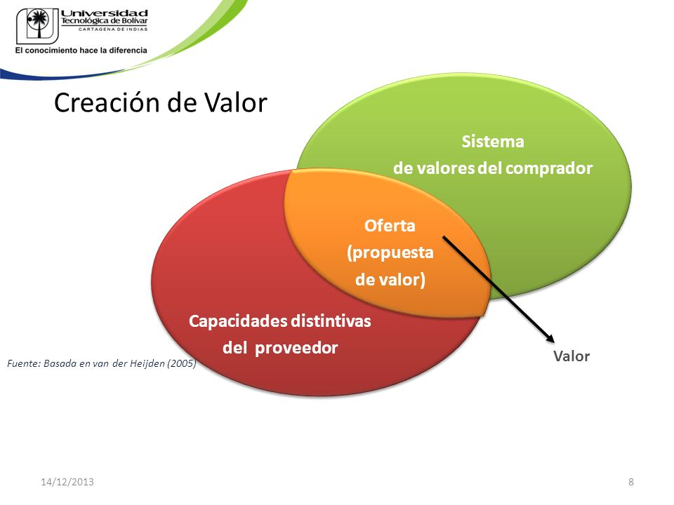 Sistema de valores del comprador Capacidades distintivas del proveedor Oferta (propuesta de valor) Valor Fuente: Basada en van der Heijden (2005) Crea
