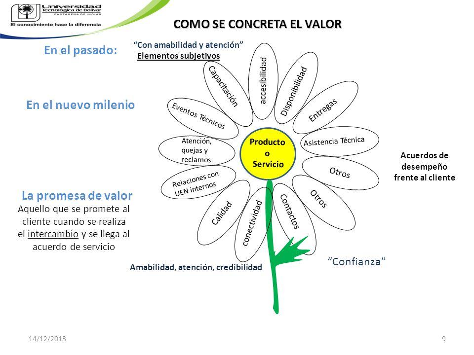 El Modelo de Respuesta a Estímulos de Mehrabian-Russell (Fig 10.2) Respuesta/ Comportamiento: Acercamiento a la evitación y procesos cognitivos Estímulos ambientales y procesos cognitivos Dimensiones del Afecto: Placer y Emoción Los sentimientos son la clave conductora de la respuesta de los clientes a los ambientes de servicio 14/12/201330