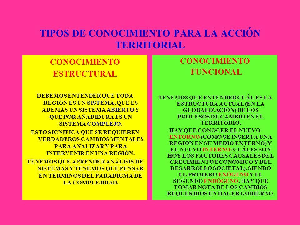 DIFICULTADES MENTALES HEREDADAS DEL PARADIGMA POSITIVISTA METODOLÓGICAS EPISTEMOLÓGICAS PRAXEOLÓGICAS IDEOLÓGICAS Estas dificultades obstaculizan pens