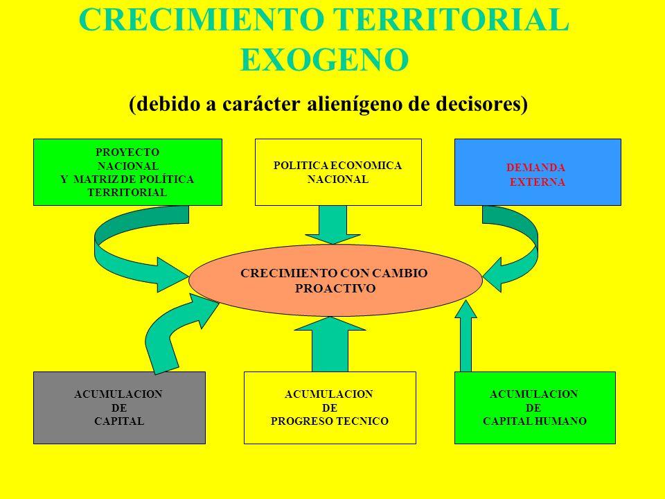 NUEVO INTERNO DEL DESARROLLO REGIONAL CRECIMIENTO ECONÓMICO DESARROLLO SOCIETAL CÓMO