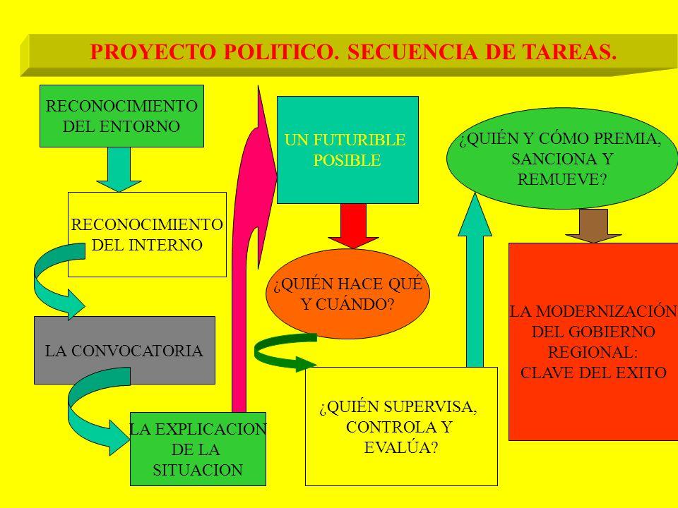 PROYECTO POLITICO ACTORES FUTURIBLES IDEOLOGIA CONDUCCION COMUNICACION PROGRAMAS FUNDAMENTO