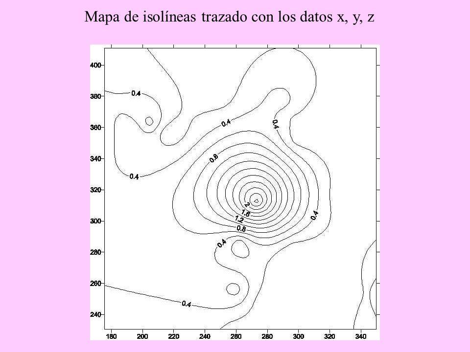 Mapa de isolíneas trazado con los datos x, y, z