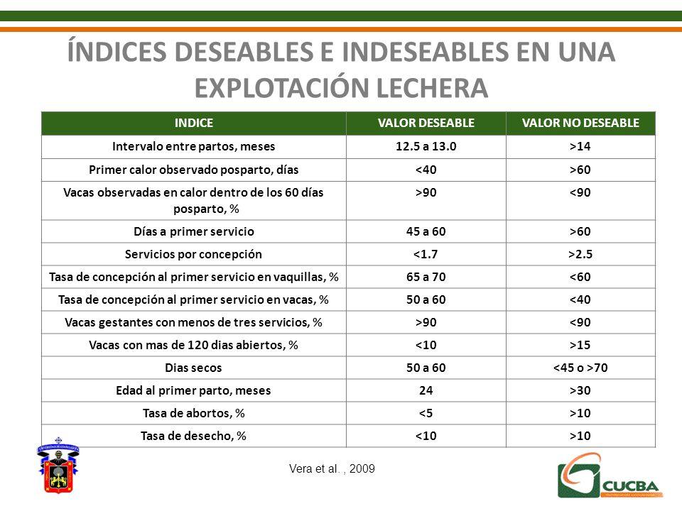 ÍNDICES DESEABLES E INDESEABLES EN UNA EXPLOTACIÓN LECHERA INDICEVALOR DESEABLEVALOR NO DESEABLE Intervalo entre partos, meses12.5 a 13.0>14 Primer ca