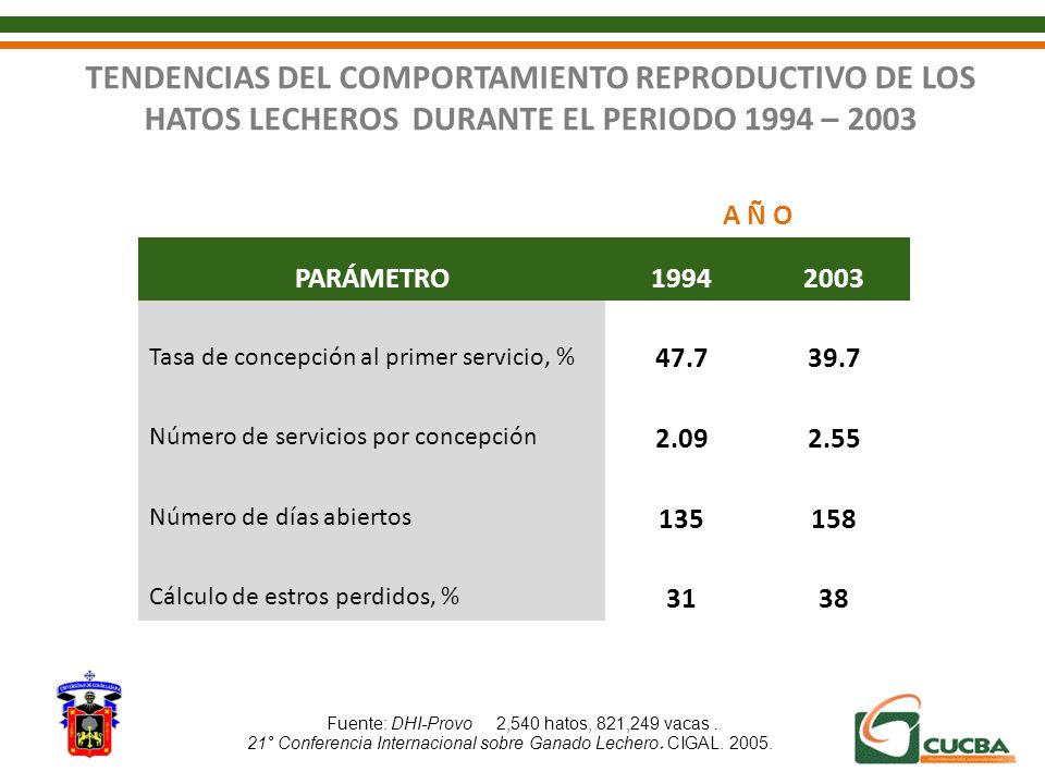 A Ñ O PARÁMETRO19942003 Tasa de concepción al primer servicio, % 47.739.7 Número de servicios por concepción 2.092.55 Número de días abiertos 135158 C