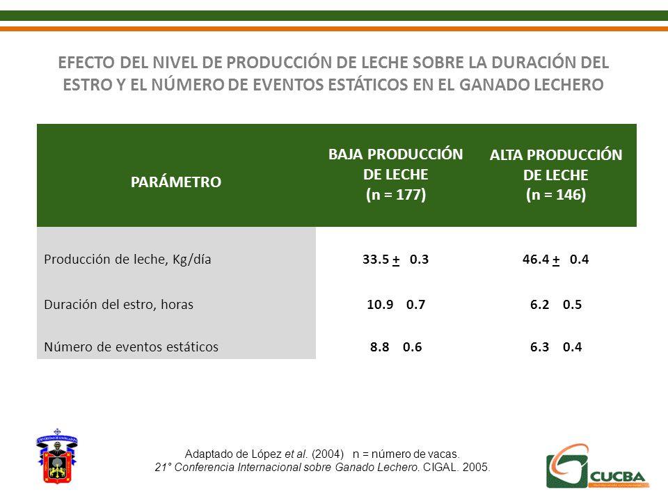 PARÁMETRO BAJA PRODUCCIÓN DE LECHE (n = 177) ALTA PRODUCCIÓN DE LECHE (n = 146) Producción de leche, Kg/día33.5 + 0.346.4 + 0.4 Duración del estro, ho
