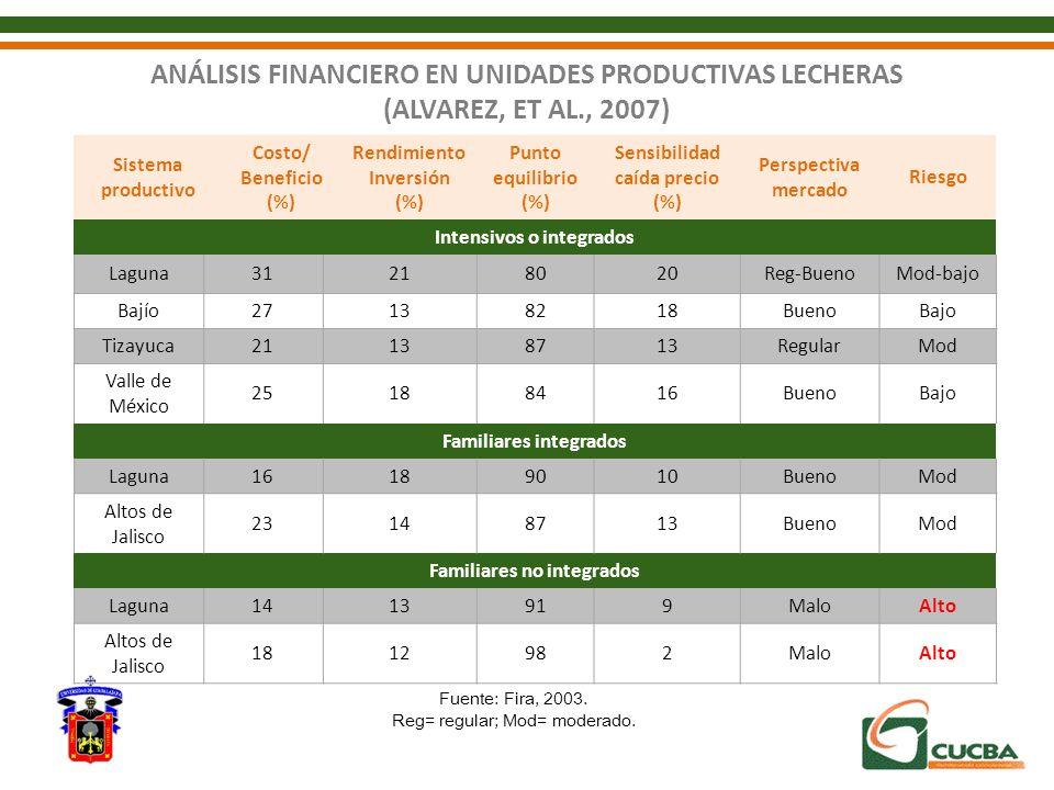 ANÁLISIS FINANCIERO EN UNIDADES PRODUCTIVAS LECHERAS (ALVAREZ, ET AL., 2007) Sistema productivo Costo/ Beneficio (%) Rendimiento Inversión (%) Punto e