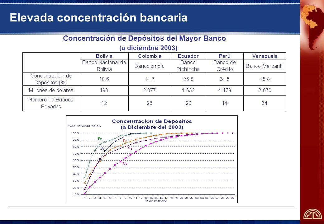Elevada concentración bancaria Concentración de Depósitos del Mayor Banco (a diciembre 2003) Pe Ve Ec Co Bo