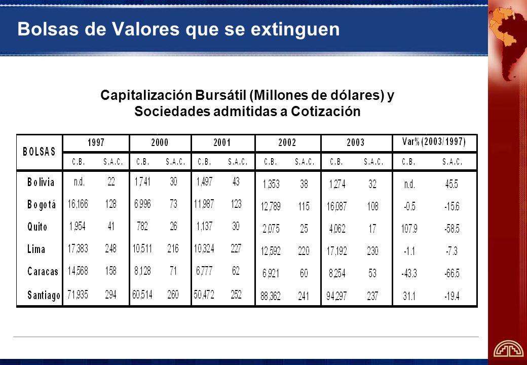 Bolsas de Valores que se extinguen * A octubre de 2001.