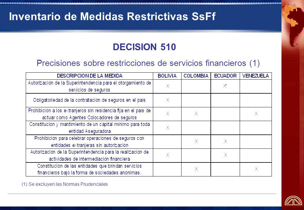 Inventario de Medidas Restrictivas SsFf DECISION 510 Precisiones sobre restricciones de servicios financieros (1) (1) Se excluyen las Normas Prudenciales