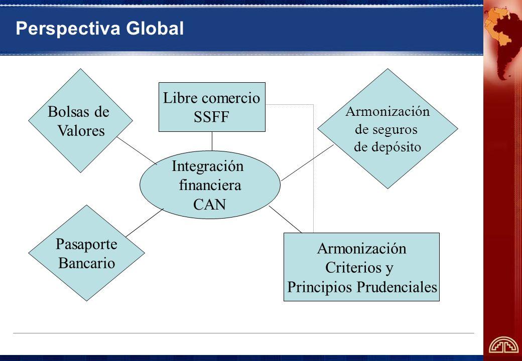 Perspectiva Global Integración financiera CAN Libre comercio SSFF Armonización Criterios y Principios Prudenciales Pasaporte Bancario Armonización de seguros de depósito Bolsas de Valores