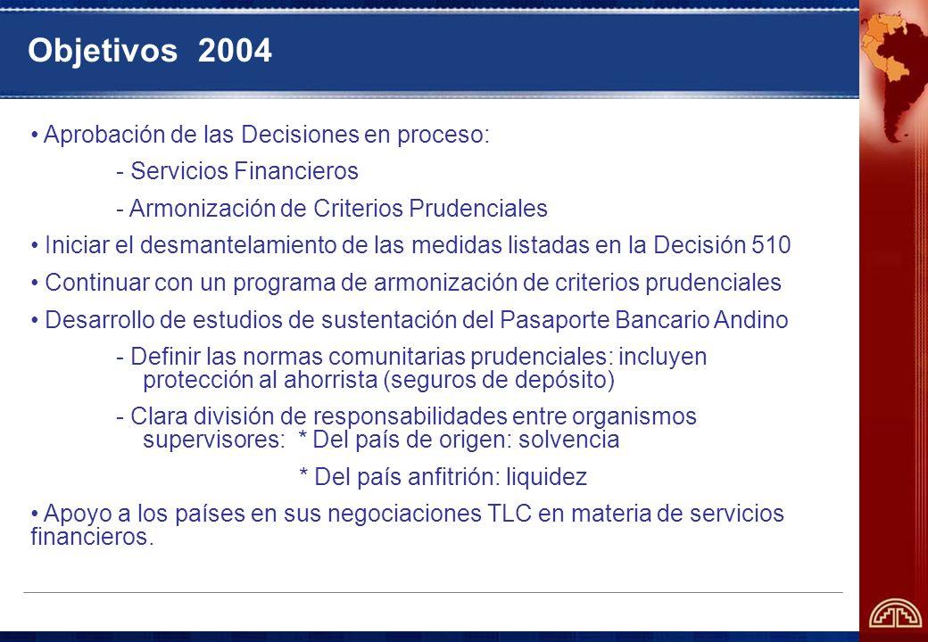 Objetivos 2004 Aprobación de las Decisiones en proceso: - Servicios Financieros - Armonización de Criterios Prudenciales Iniciar el desmantelamiento de las medidas listadas en la Decisión 510 Continuar con un programa de armonización de criterios prudenciales Desarrollo de estudios de sustentación del Pasaporte Bancario Andino - Definir las normas comunitarias prudenciales: incluyen protección al ahorrista (seguros de depósito) - Clara división de responsabilidades entre organismos supervisores: * Del país de origen: solvencia * Del país anfitrión: liquidez Apoyo a los países en sus negociaciones TLC en materia de servicios financieros.