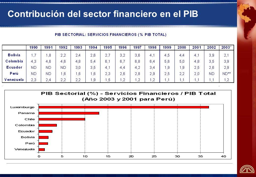 Contribución del sector financiero en el PIB