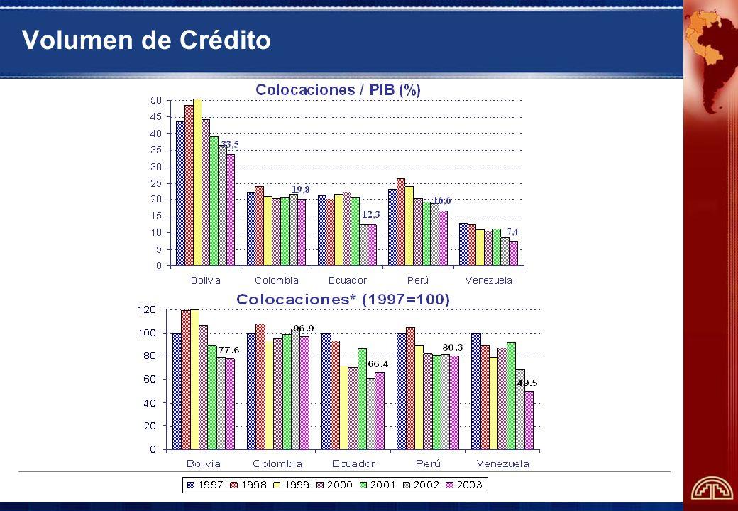 Volumen de Crédito