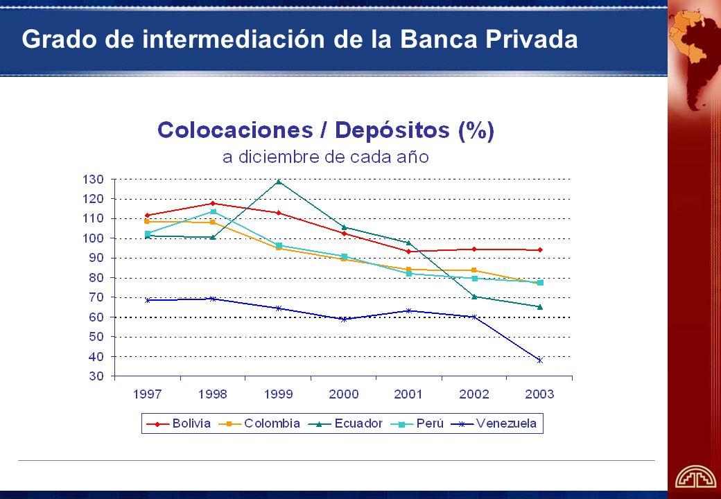 Grado de intermediación de la Banca Privada