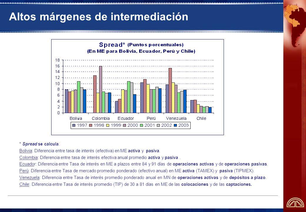 Altos márgenes de intermediación * Spread se calcula: Bolivia: Diferencia entre tasa de interés (efectiva) en ME activa y pasiva.