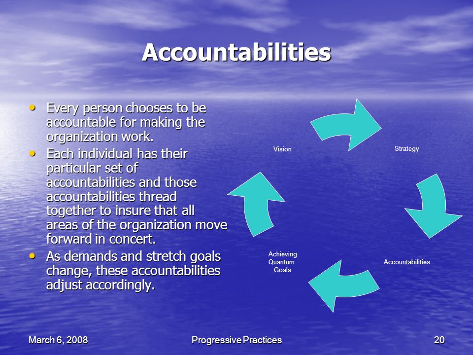 March 6, 2008Progressive Practices20 Accountabilities Every person chooses to be accountable for making the organization work.