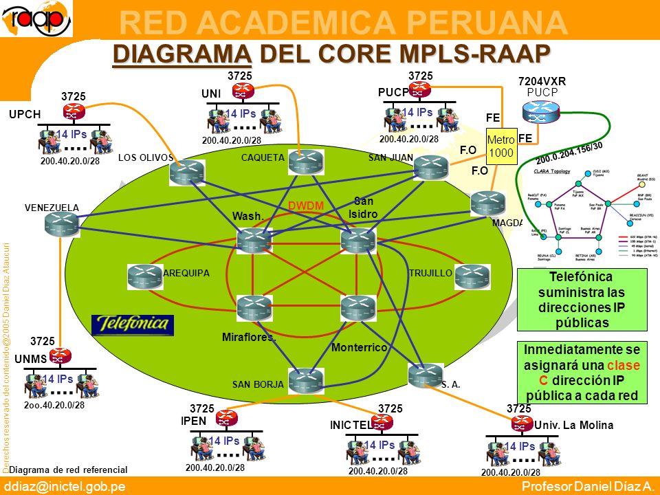 Derechos reservado del contenido@2005 Daniel Díaz Ataucuri ddiaz@inictel.gob.peProfesor Daniel Díaz A. RED ACADEMICA PERUANA AREQUIPATRUJILLO DIAGRAMA