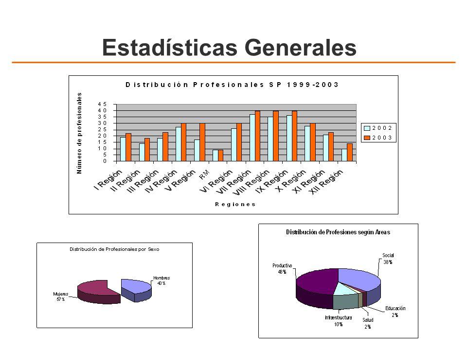 Estadísticas Generales
