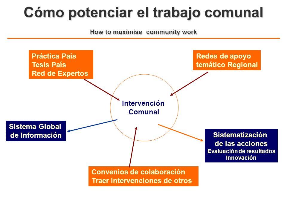 Cómo potenciar el trabajo comunal How to maximise community work Intervención Comunal Práctica País Tesis País Red de Expertos Redes de apoyo temático