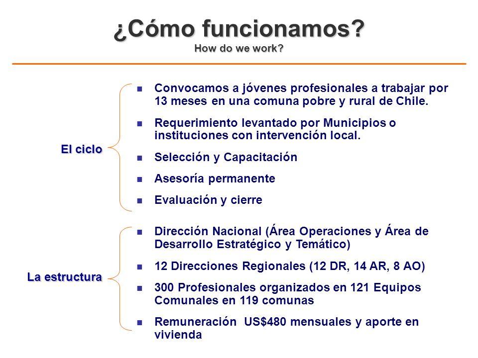 n Convocamos a jóvenes profesionales a trabajar por 13 meses en una comuna pobre y rural de Chile. n Requerimiento levantado por Municipios o instituc
