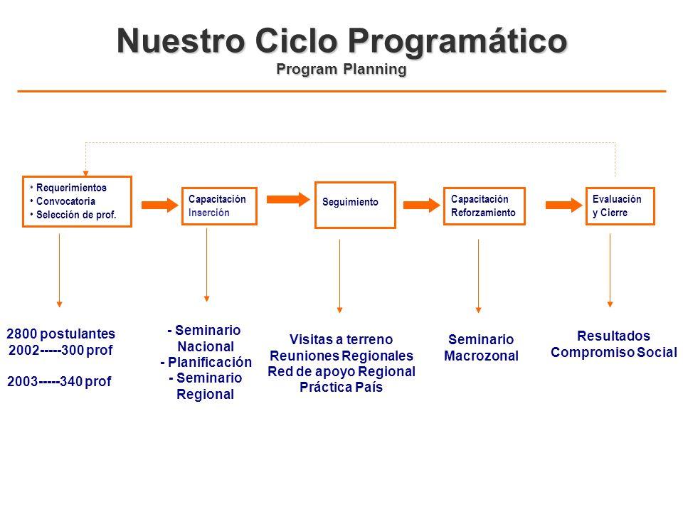 Nuestro Ciclo Programático Program Planning Requerimientos Convocatoria Selección de prof. 2800 postulantes 2002-----300 prof 2003-----340 prof Capaci