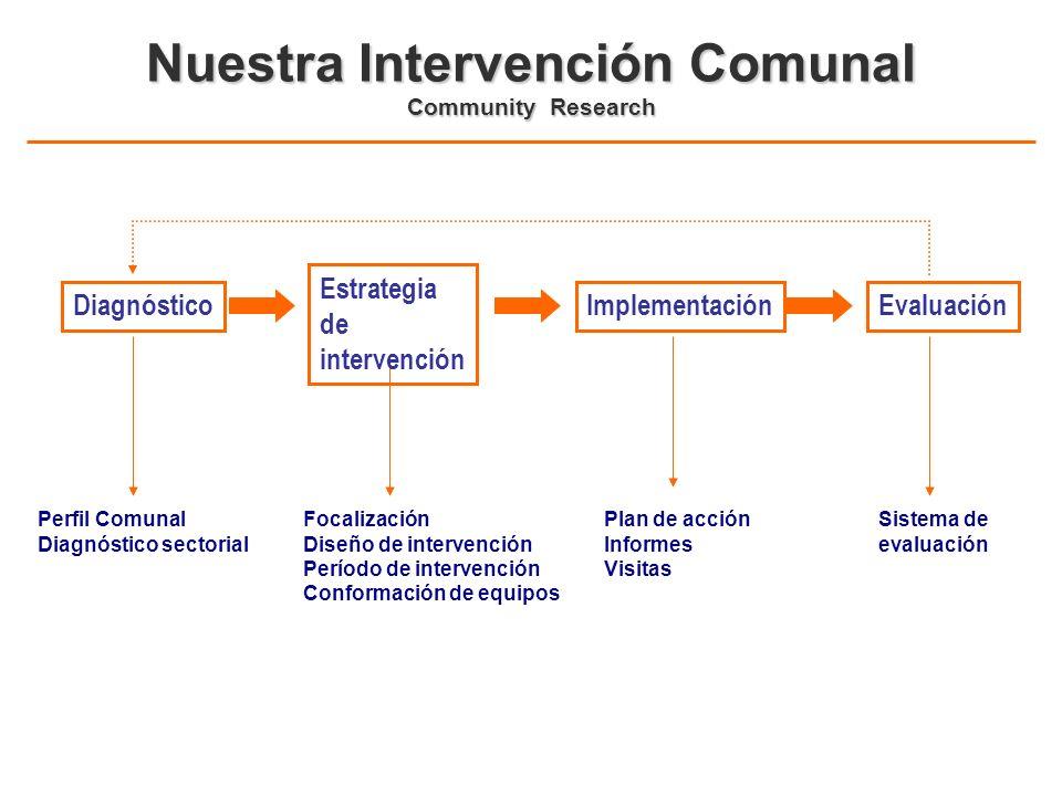 Nuestra Intervención Comunal Community Research Diagnóstico Perfil Comunal Diagnóstico sectorial Focalización Diseño de intervención Período de interv
