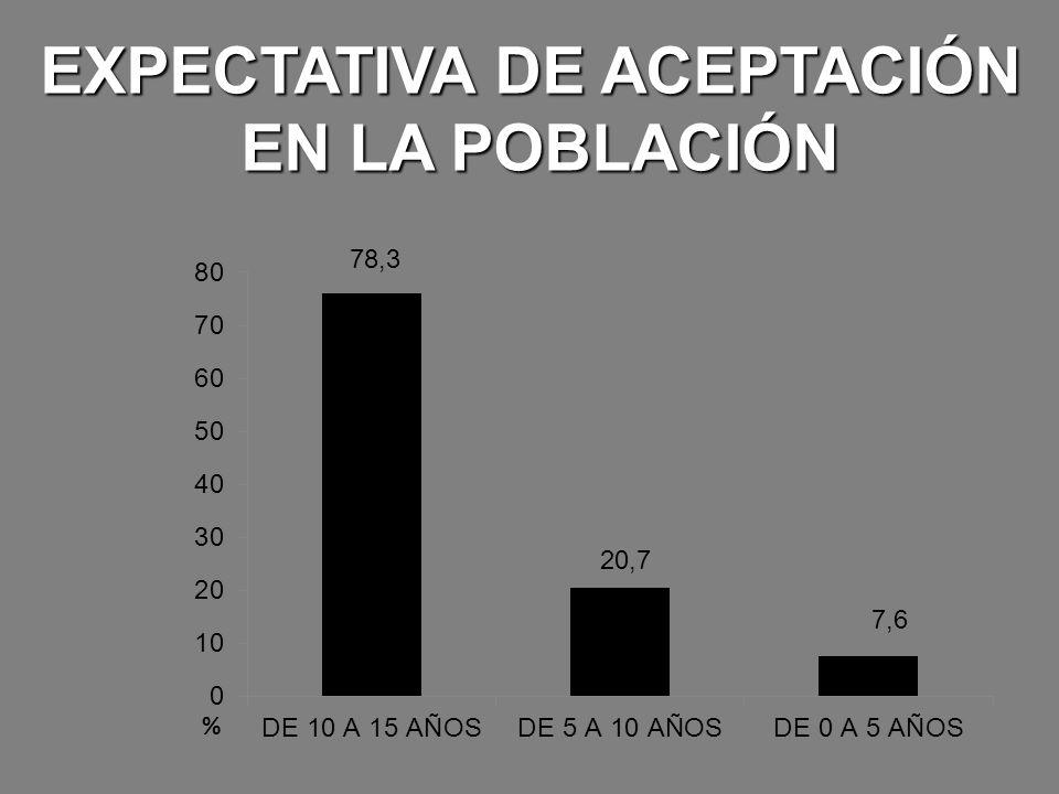 EXPECTATIVA DE ACEPTACIÓN EN LA POBLACIÓN