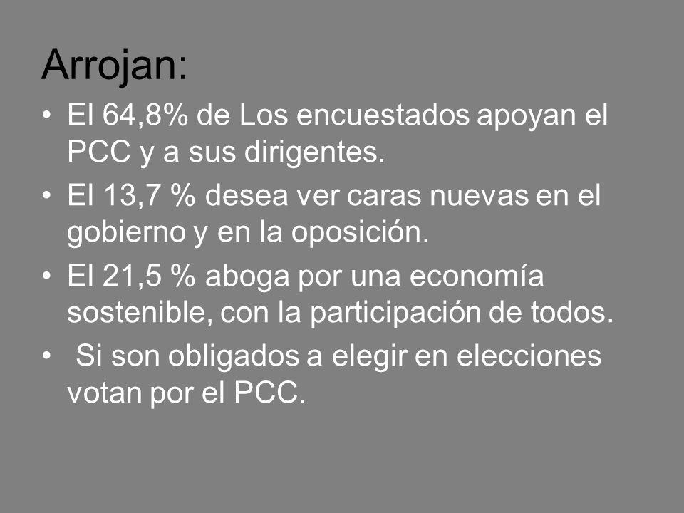 Arrojan: El 64,8% de Los encuestados apoyan el PCC y a sus dirigentes. El 13,7 % desea ver caras nuevas en el gobierno y en la oposición. El 21,5 % ab